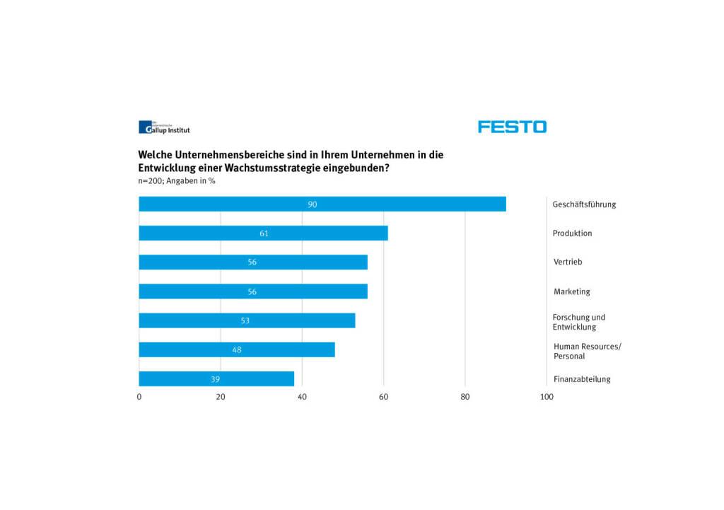 Welche Unternehmensbereiche sind in Ihrem Unternehmen in die Entwicklung von Wachstumsstrategien eingebunden? (Grafik: Festo/Gallup Institut) (29.01.2014)