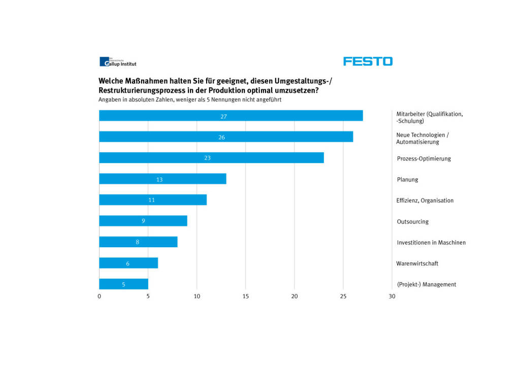 Welche Maßnahmen halten Sie für geeignet, Umgestaltungs-/Restrukturierungsprozesse in der Produktion optimal umzusetzen? (Grafik: Festo/Gallup Institut) (29.01.2014)