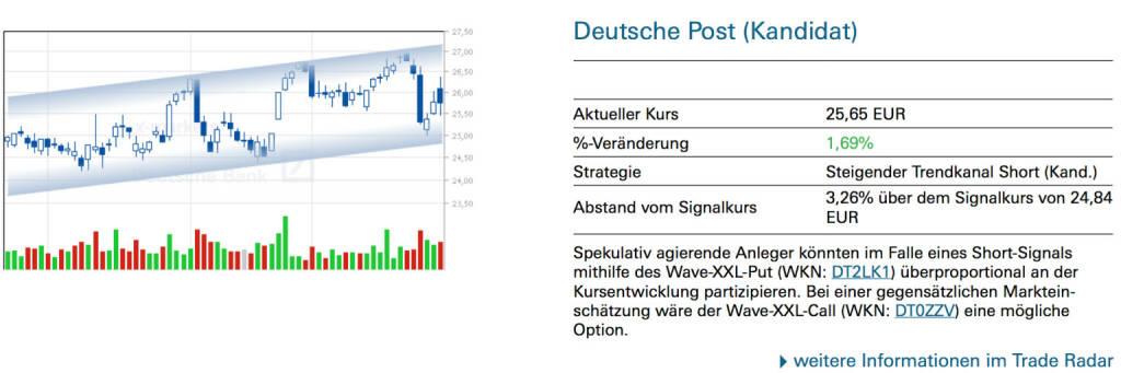 Deutsche Post (Kandidat): Spekulativ agierende Anleger könnten im Falle eines Short-Signals mithilfe des Wave-XXL-Put (WKN: DT2LK1) überproportional an der Kursentwicklung partizipieren. Bei einer gegensätzlichen Markteinschätzung wäre der Wave-XXL-Call (WKN: DT0ZZV) eine mögliche Option., © Quelle: www.trade-radar.de (30.01.2014)