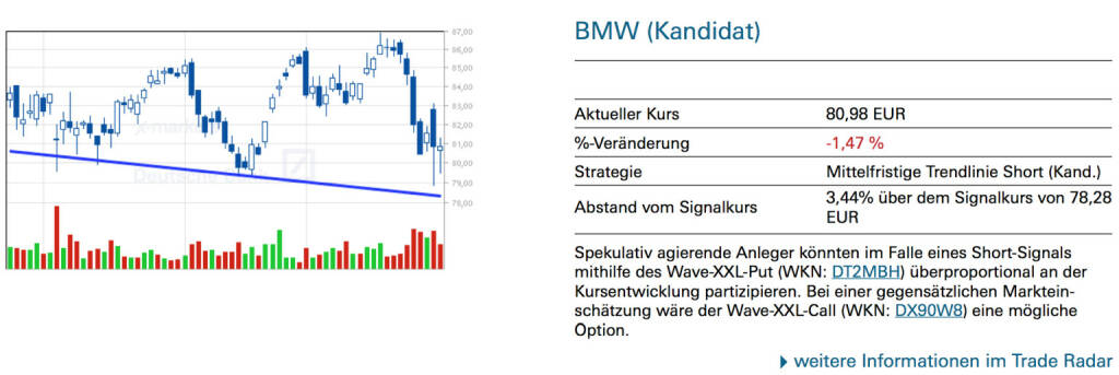 BMW (Kandidat): Spekulativ agierende Anleger könnten im Falle eines Short-Signals mithilfe des Wave-XXL-Put (WKN: DT2MBH) überproportional an der Kursentwicklung partizipieren. Bei einer gegensätzlichen Marktein- schätzung wäre der Wave-XXL-Call (WKN: DX90W8) eine mögliche Option., © Quelle: www.trade-radar.de (31.01.2014)