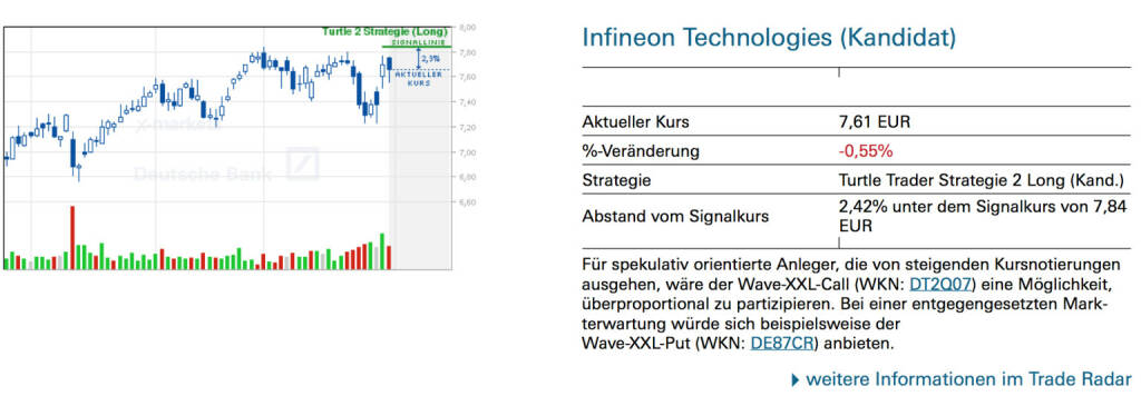 Infineon Technologies (Kandidat): Für spekulativ orientierte Anleger, die von steigenden Kursnotierungen ausgehen, wäre der Wave-XXL-Call (WKN: DT2Q07) eine Möglichkeit, überproportional zu partizipieren. Bei einer entgegengesetzten Markterwartung würde sich beispielsweise der Wave-XXL-Put (WKN: DE87CR) anbieten., © Quelle: www.trade-radar.de (03.02.2014)