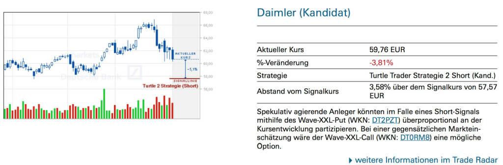Daimler (Kandidat): Spekulativ agierende Anleger könnten im Falle eines Short-Signals mithilfe des Wave-XXL-Put (WKN: DT2PZT) überproportional an der Kursentwicklung partizipieren. Bei einer gegensätzlichen Markteinschätzung wäre der Wave-XXL-Call (WKN: DT0RM8) eine mögliche Option., © Quelle: www.trade-radar.de (04.02.2014)