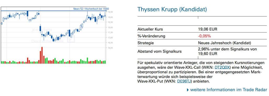 Thyssen Krupp (Kandidat): Für spekulativ orientierte Anleger, die von steigenden Kursnotierungen ausgehen, wäre der Wave-XXL-Call (WKN: DT2Q0X) eine Möglichkeit, überproportional zu partizipieren. Bei einer entgegengesetzten Markterwartung würde sich beispielsweise der Wave-XXL-Put (WKN: DE96TJ) anbieten., © Quelle: www.trade-radar.de (04.02.2014)