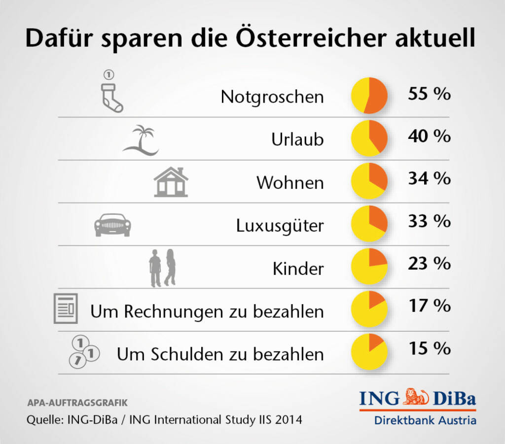 Dafür sparen die Österreicher aktuell (C) ING-Diba (04.02.2014)