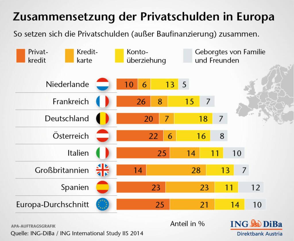 Zusammensetzung der Privatschulden in Europa, (C) ING-Diba (04.02.2014)