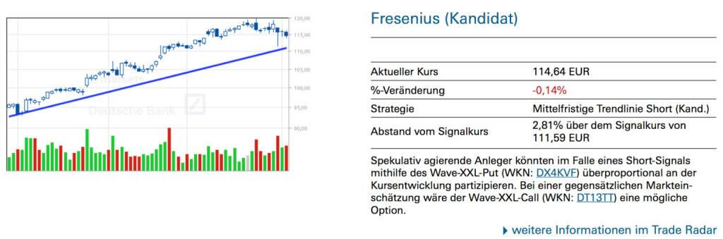 Fresenius (Kandidat): Spekulativ agierende Anleger könnten im Falle eines Short-Signals mithilfe des Wave-XXL-Put (WKN: DX4KVF) überproportional an der Kursentwicklung partizipieren. Bei einer gegensätzlichen Markteinschätzung wäre der Wave-XXL-Call (WKN: DT13TT) eine mögliche Option., © Quelle: www.trade-radar.de (05.02.2014)