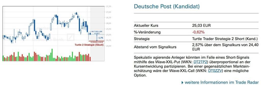 Spekulativ agierende Anleger könnten im Falle eines Short-Signals mithilfe des Wave-XXL-Put (WKN: DT2TP2) überproportional an der Kursentwicklung partizipieren. Bei einer gegensätzlichen Marktein- schätzung wäre der Wave-XXL-Call (WKN: DT0ZZV) eine mögliche Option., © Quelle: www.trade-radar.de (06.02.2014)
