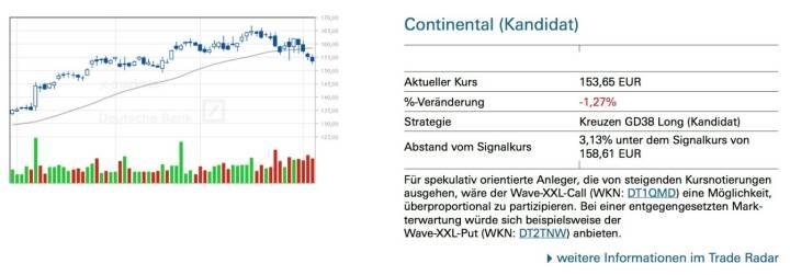 Für spekulativ orientierte Anleger, die von steigenden Kursnotierungen ausgehen, wäre der Wave-XXL-Call (WKN: DT1QMD) eine Möglichkeit, überproportional zu partizipieren. Bei einer entgegengesetzten Mark- terwartung würde sich beispielsweise der Wave-XXL-Put (WKN: DT2TNW) anbieten