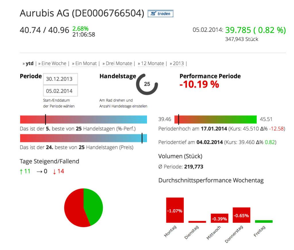 Die Aurubis AG im Börse Social Network, http://boerse-social.com/launch/aktie/aurubis_ag, © Aurubis AG (Homepage) (06.02.2014)