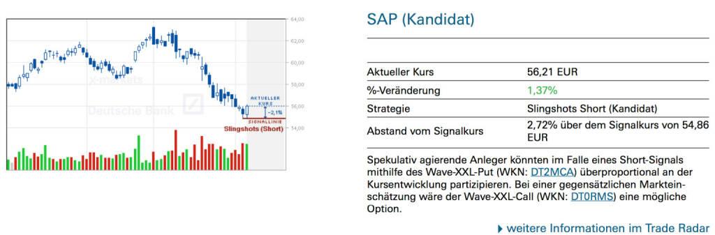 SAP (Kandidat): Spekulativ agierende Anleger könnten im Falle eines Short-Signals mithilfe des Wave-XXL-Put (WKN: DT2MCA) überproportional an der Kursentwicklung partizipieren. Bei einer gegensätzlichen Markteinschätzung wäre der Wave-XXL-Call (WKN: DT0RMS) eine mögliche Option. , © Quelle: www.trade-radar.de (07.02.2014)