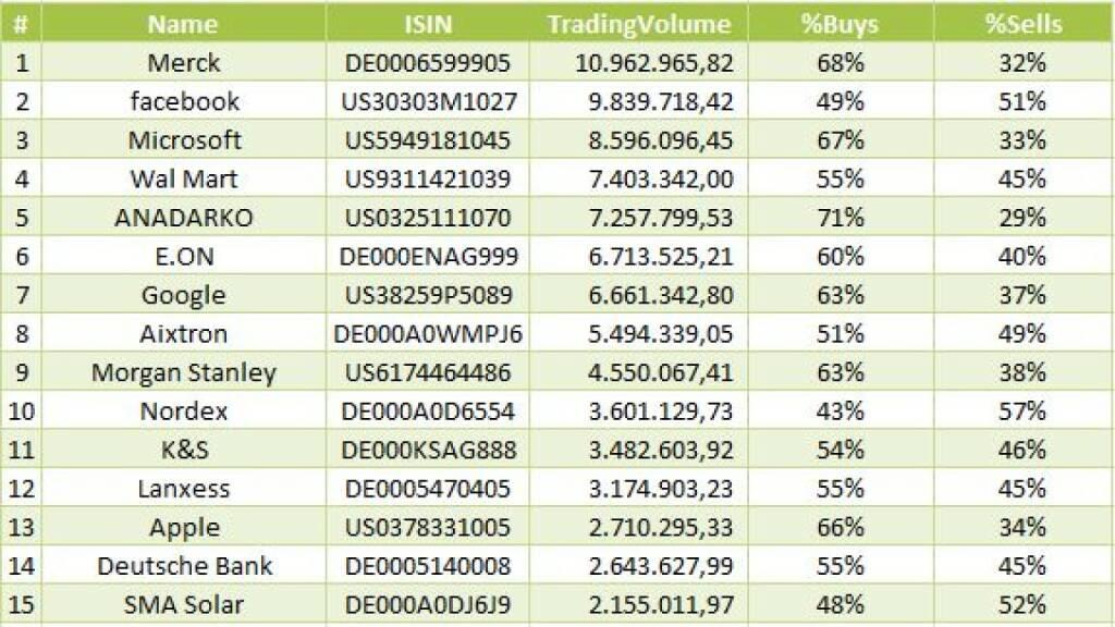 Merck, Facebook, Microsoft- meistgehandelte Aktien auf wikifolio.com – 01.01.2014-31.01.2014 (08.02.2014)