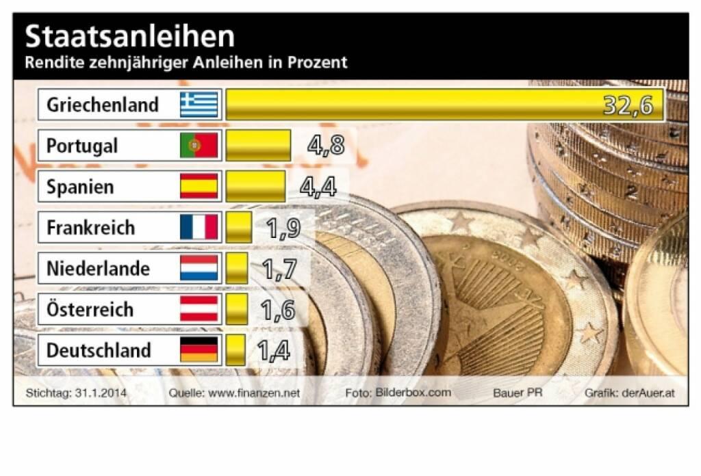Staatsanleihen: Rendite zehnjähriger Anleihen in Prozent, (c) Bauer PR, derAuer.at  (09.02.2014)
