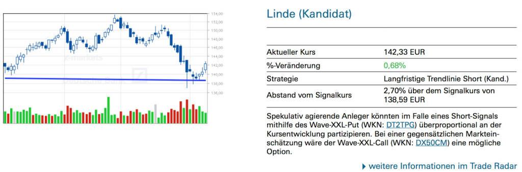 Linde (Kandidat): Spekulativ agierende Anleger könnten im Falle eines Short-Signals mithilfe des Wave-XXL-Put (WKN: DT2TPG) überproportional an der Kursentwicklung partizipieren. Bei einer gegensätzlichen Markteinschätzung wäre der Wave-XXL-Call (WKN: DX50CM) eine mögliche Option., © Quelle: www.trade-radar.de (11.02.2014)