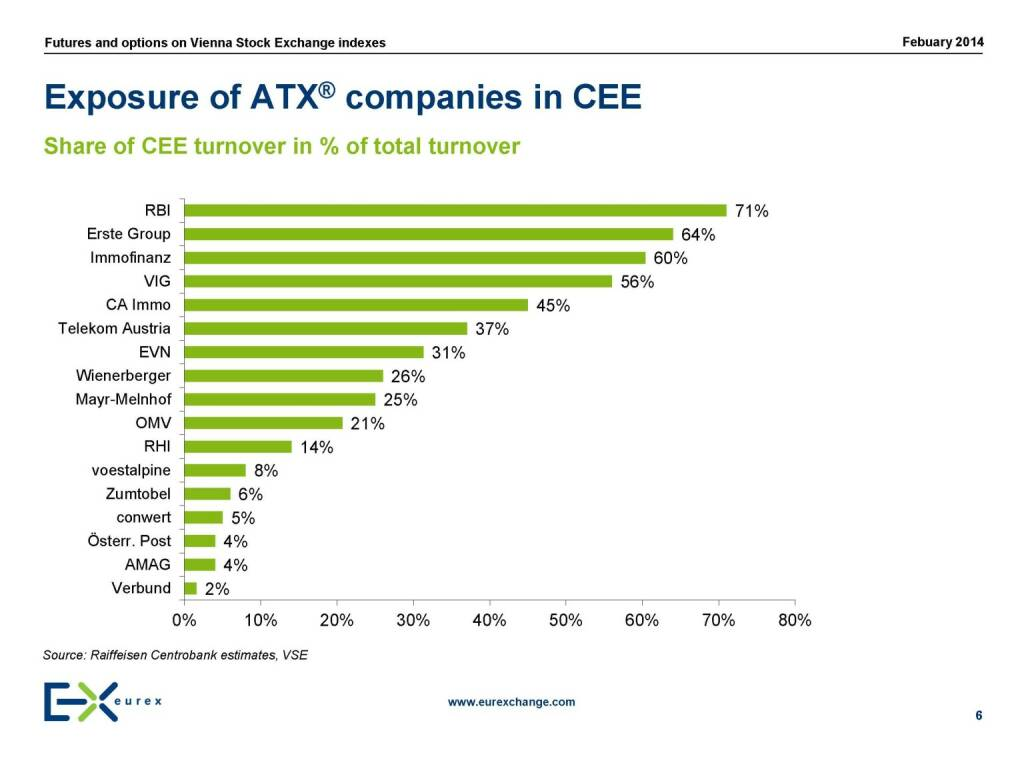 Exposure of ATX® companies in CEE, © eurexchange.com (11.02.2014)