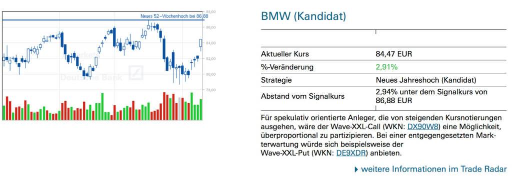 BMW (Kandidat): Für spekulativ orientierte Anleger, die von steigenden Kursnotierungen ausgehen, wäre der Wave-XXL-Call (WKN: DX90W8) eine Möglichkeit, überproportional zu partizipieren. Bei einer entgegengesetzten Markterwartung würde sich beispielsweise der Wave-XXL-Put (WKN: DE9XDR) anbieten., © Quelle: www.trade-radar.de (12.02.2014)