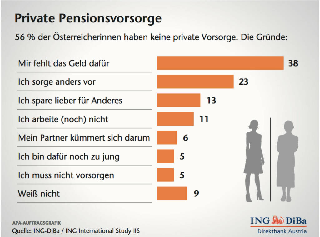 Private Pensionsvorsorge, (C) ING-Diba (12.02.2014)