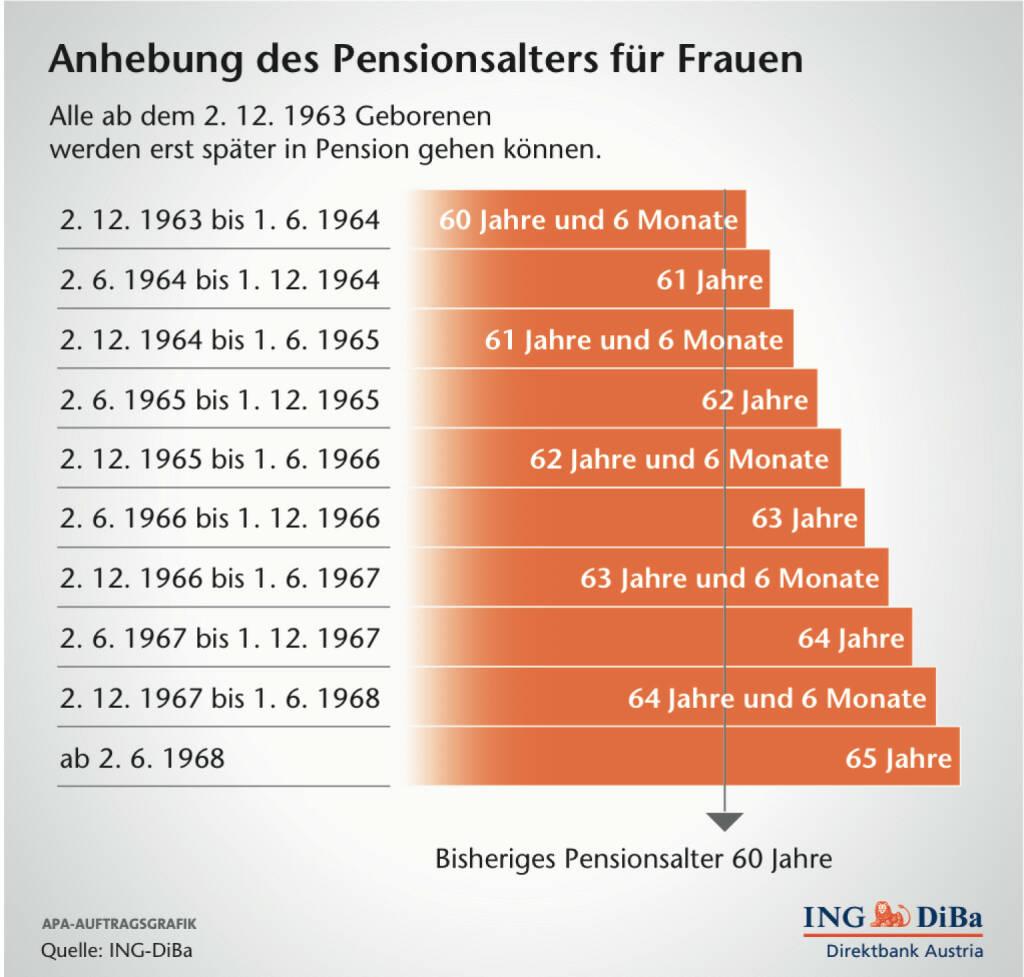Anhebung des Pensionsalters für Frauen, (C) ING-Diba (12.02.2014)
