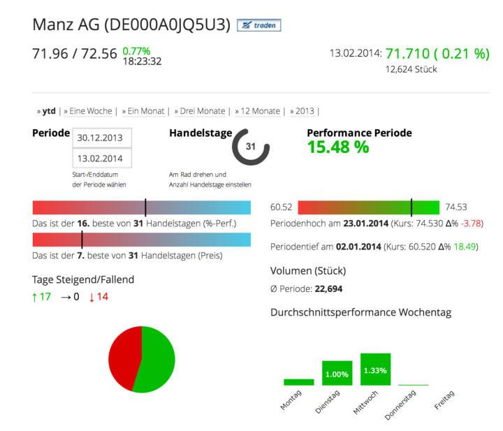 Die Manz AG im Börse Social Network, http://boerse-social.com/launch/aktie/manz_ag