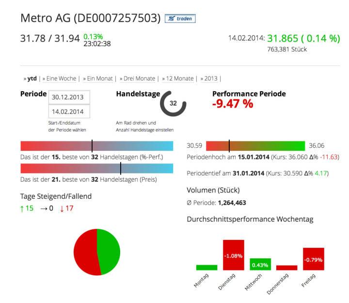 Die Metro AG im Börse Social Network, http://boerse-social.com/launch/aktie/metro_ag