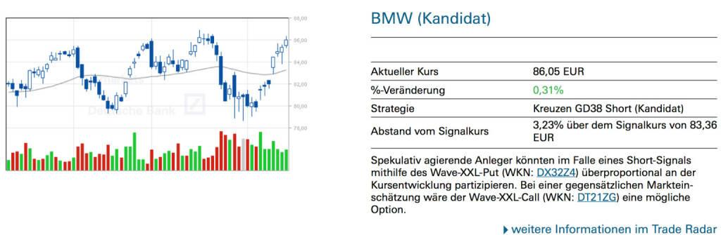 BMW (Kandidat): Spekulativ agierende Anleger könnten im Falle eines Short-Signals mithilfe des Wave-XXL-Put (WKN: DX32Z4) überproportional an der Kursentwicklung partizipieren. Bei einer gegensätzlichen Markteinschätzung wäre der Wave-XXL-Call (WKN: DT21ZG) eine mögliche Option, © Quelle: www.trade-radar.de (17.02.2014)