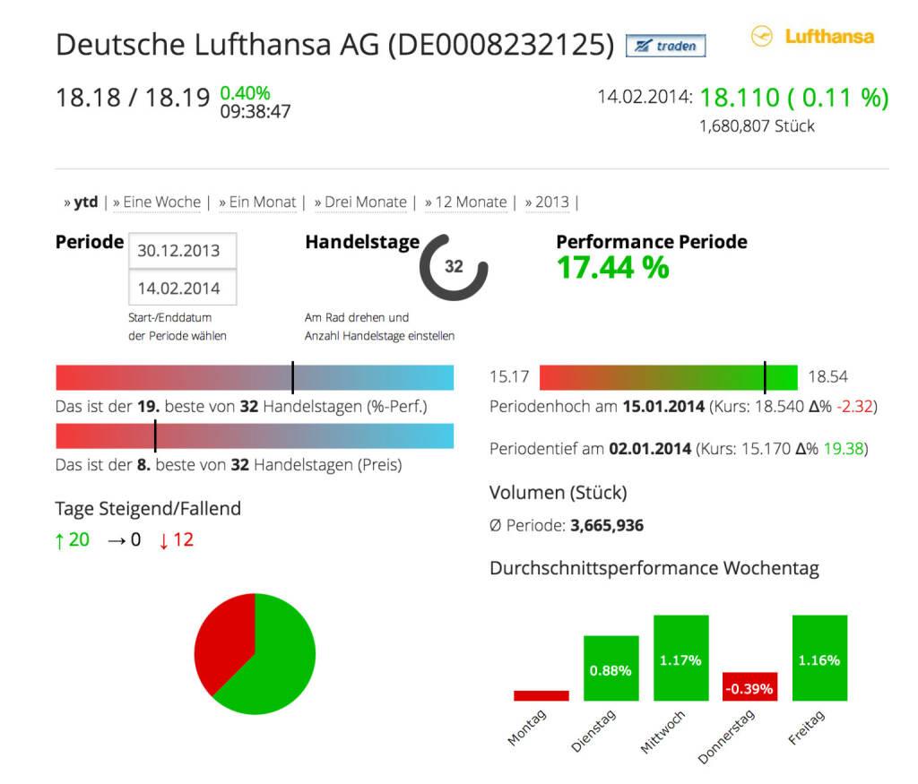 Die Deutsche Lufthansa AG im Börse Social Network, http://boerse-social.com/launch/aktie/deutsche_lufthansa_ag, © Lufthansa AG (Homepage) (17.02.2014)