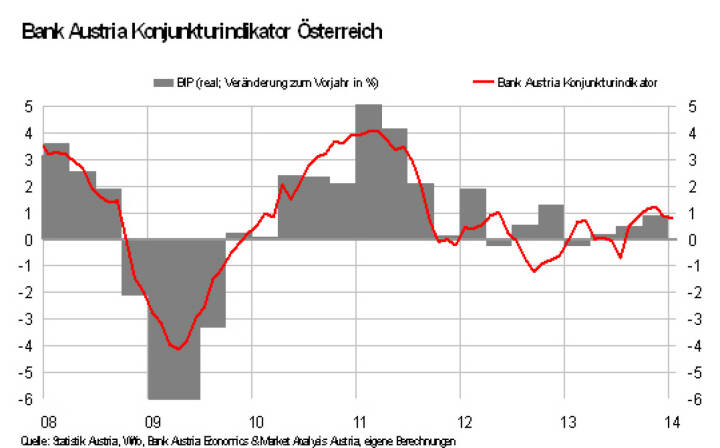 Bank Austria Konjunkturindikator: Konjunkturerholung mit geringem Tempo. Aber nur vorläufig