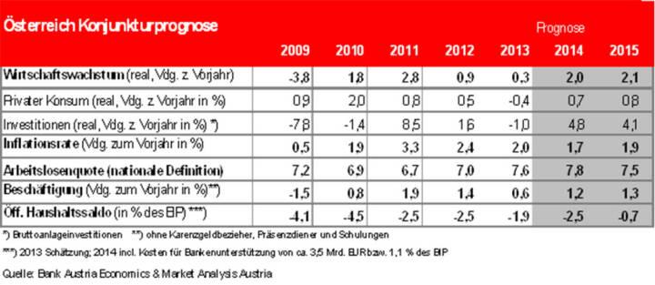 Bank Austria: Konjunkturprognose