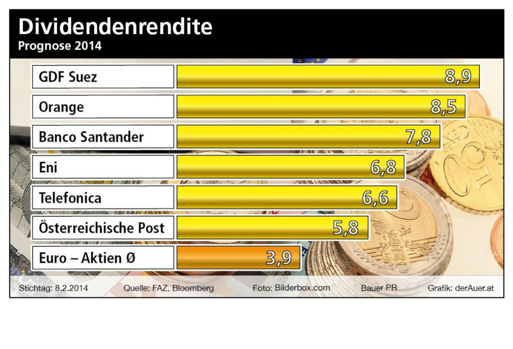 Dividendenkaiser 2014: GDF Suez, Orange, Banco Santander, Eni, Telefonica, Post (c) Bauer PR, derAuer.at  (18.02.2014)