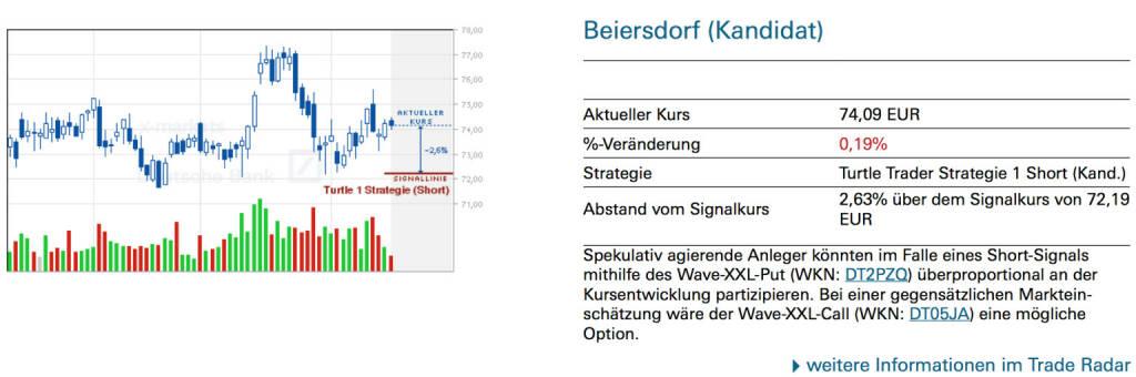 Beiersdorf (Kandidat): Spekulativ agierende Anleger könnten im Falle eines Short-Signals mithilfe des Wave-XXL-Put (WKN: DT2PZQ) überproportional an der Kursentwicklung partizipieren. Bei einer gegensätzlichen Markteinschätzung wäre der Wave-XXL-Call (WKN: DT05JA) eine mögliche Option., © Quelle: www.trade-radar.de (18.02.2014)