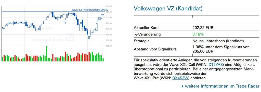 Volkswagen VZ (Kandidat): Für spekulativ orientierte Anleger, die von steigenden Kursnotierungen ausgehen, wäre der Wave-XXL-Call (WKN: DT2YAS) eine Möglichkeit, überproportional zu partizipieren. Bei einer entgegengesetzten Markterwartung würde sich beispielsweise der Wave-XXL-Put (WKN: DX4S2W) anbieten., © Quelle: www.trade-radar.de (18.02.2014)
