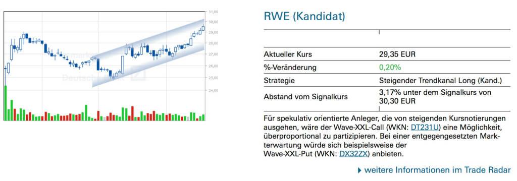 RWE (Kandidat): Für spekulativ orientierte Anleger, die von steigenden Kursnotierungen ausgehen, wäre der Wave-XXL-Call (WKN: DT231U) eine Möglichkeit, überproportional zu partizipieren. Bei einer entgegengesetzten Mark- terwartung würde sich beispielsweise der Wave-XXL-Put (WKN: DX32ZX) anbieten., © Quelle: www.trade-radar.de (20.02.2014)