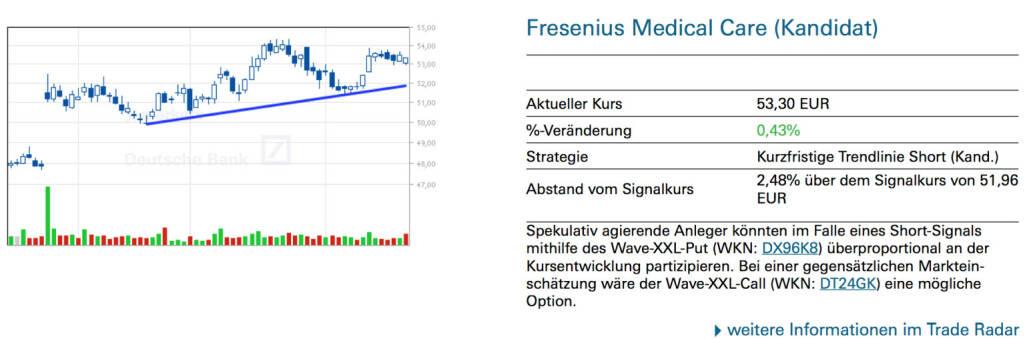 Fresenius Medical Care (Kandidat): Spekulativ agierende Anleger könnten im Falle eines Short-Signals mithilfe des Wave-XXL-Put (WKN: DX96K8) überproportional an der Kursentwicklung partizipieren. Bei einer gegensätzlichen Markteinschätzung wäre der Wave-XXL-Call (WKN: DT24GK) eine mögliche Option., © Quelle: www.trade-radar.de (21.02.2014)