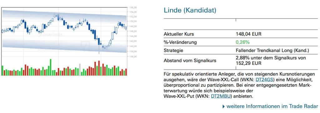 Linde (Kandidat): Für spekulativ orientierte Anleger, die von steigenden Kursnotierungen ausgehen, wäre der Wave-XXL-Call (WKN: DT24GS) eine Möglichkeit, überproportional zu partizipieren. Bei einer entgegengesetzten Markterwartung würde sich beispielsweise der Wave-XXL-Put (WKN: DT2MBU) anbieten., © Quelle: www.trade-radar.de (21.02.2014)