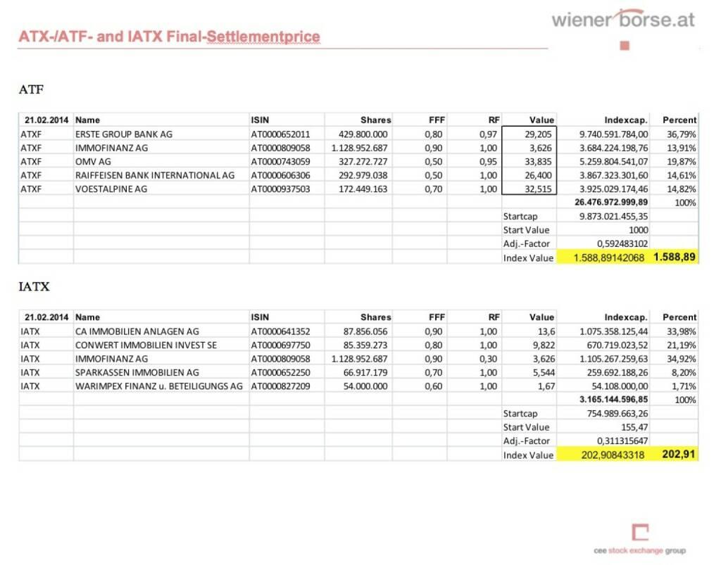 IATX- und ATXFive-Settlements Februar 2014 (c) Wiener Börse (21.02.2014)