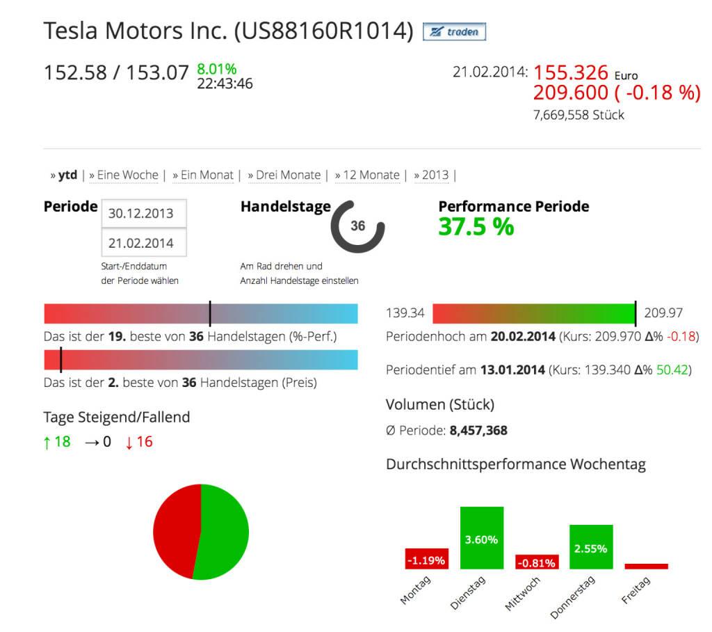 Tesla Motors im Börse Social Network, http://boerse-social.com/launch/aktie/tesla_motors_inc, © Tesla Motors Inc. (Homepage) (22.02.2014)