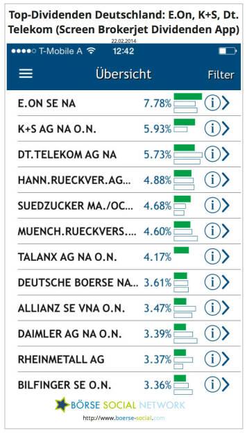 E.On, K+S, Dt. Telekom führen per 22.2. in der D-Sicht der Brokerjet Dividenden App. Download-Link:. https://itunes.apple.com/de/app/dividenden/id787049018?mt=8, © boerse-social.com (22.02.2014)