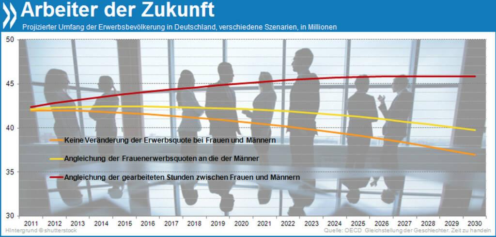 Ein Drittel der Deutschen wird bis 2050 bei gleichbleibender demografischer Entwicklung über 65 Jahre alt sein. Arbeiteten Frauen in Zukunft genauso oft und im gleichen Umfang wie Männer, ließe sich der alterungsbedingte Rückgang des Arbeitskräfteangebots komfortabel ausgleichen.  Mehr Informationen unter: http://bit.ly/1cteOyp (Deutschland: Den Vorsprung sichern: Inklusives Wachstum durch Wettbewerbsfähigkeit, S. 6.ff), © OECD (23.02.2014)