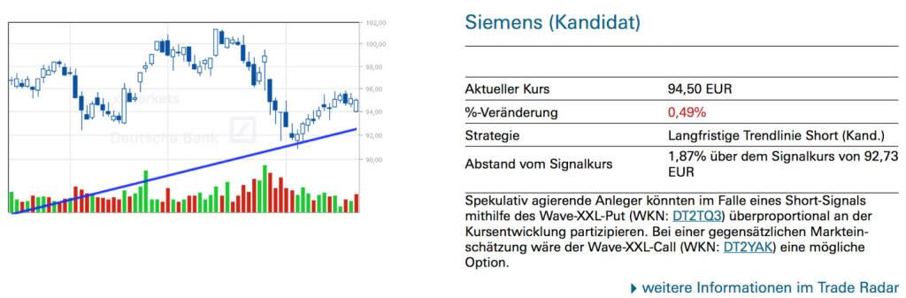 Siemens (Kandidat): Spekulativ agierende Anleger könnten im Falle eines Short-Signals mithilfe des Wave-XXL-Put (WKN: DT2TQ3) überproportional an der Kursentwicklung partizipieren. Bei einer gegensätzlichen Marktein- schätzung wäre der Wave-XXL-Call (WKN: DT2YAK) eine mögliche Option., © Quelle: www.trade-radar.de (24.02.2014)
