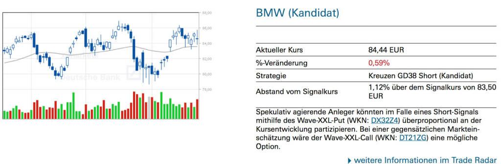 BMW (Kandidat): Spekulativ agierende Anleger könnten im Falle eines Short-Signals mithilfe des Wave-XXL-Put (WKN: DX32Z4) überproportional an der Kursentwicklung partizipieren. Bei einer gegensätzlichen Markteinschätzung wäre der Wave-XXL-Call (WKN: DT21ZG) eine mögliche Option., © Quelle: www.trade-radar.de (25.02.2014)