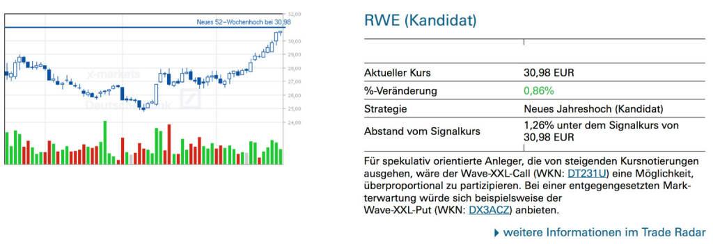 RWE (Kandidat): Für spekulativ orientierte Anleger, die von steigenden Kursnotierungen ausgehen, wäre der Wave-XXL-Call (WKN: DT231U) eine Möglichkeit, überproportional zu partizipieren. Bei einer entgegengesetzten Markterwartung würde sich beispielsweise der Wave-XXL-Put (WKN: DX3ACZ) anbieten., © Quelle: www.trade-radar.de (25.02.2014)