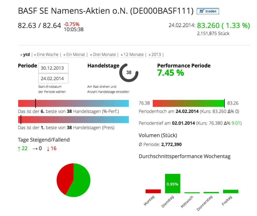 Die BASF im Börse Social Network, http://boerse-social.com/launch/aktie/basf_se_namens-aktien_on, © BASF (Homepage) (25.02.2014)