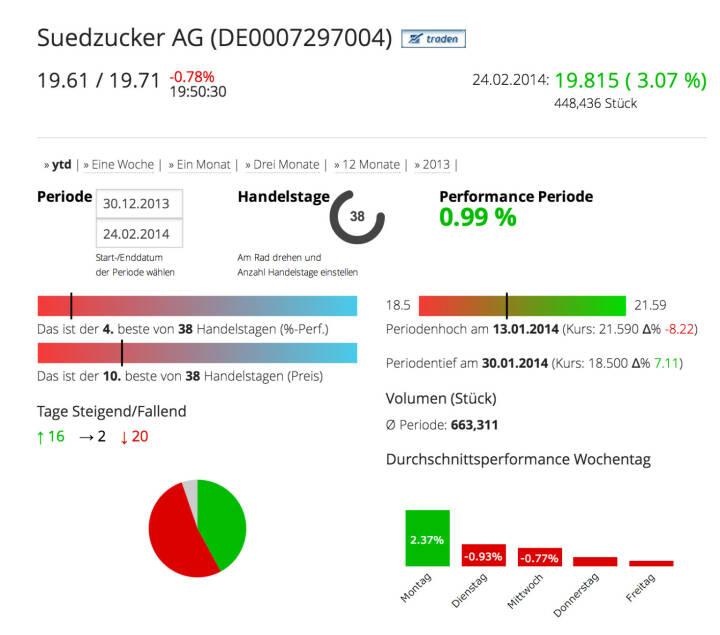 Die Südzucker AG im Börse Social Network, http://boerse-social.com/launch/aktie/suedzucker_ag