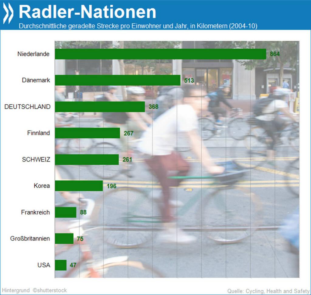 Rauf auf's Rad! Im Schnitt legt jeder Deutsche 370 km pro Jahr mit dem Fahrrad zurück. Niederländer kommen auf mehr als doppelt so viel. In Deutschland und Ländern mit geringerem Durchschnitt geht der Radfahrtrend nach oben, in Ländern mit höherem Radleraufkommen stagniert er.  Mehr Info unter: http://bit.ly/1ep2Bax (Cycling, Health and Safety, S. 114), © OECD (25.02.2014)