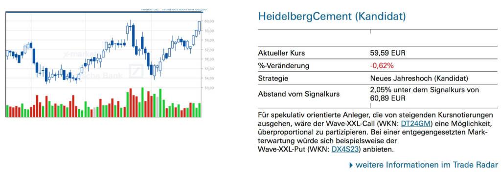 HeidelbergCement (Kandidat): Für spekulativ orientierte Anleger, die von steigenden Kursnotierungen ausgehen, wäre der Wave-XXL-Call (WKN: DT24GM) eine Möglichkeit, überproportional zu partizipieren. Bei einer entgegengesetzten Mark- terwartung würde sich beispielsweise derWave-XXL-Put (WKN: DX4S23) anbieten., © Quelle: www.trade-radar.de (26.02.2014)