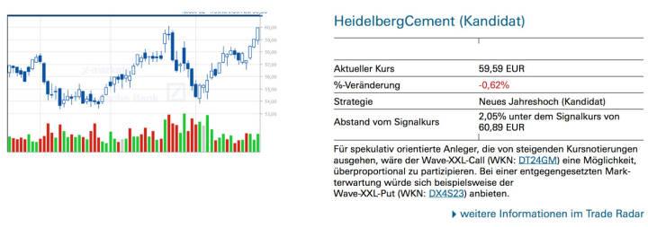 HeidelbergCement (Kandidat): Für spekulativ orientierte Anleger, die von steigenden Kursnotierungen ausgehen, wäre der Wave-XXL-Call (WKN: DT24GM) eine Möglichkeit, überproportional zu partizipieren. Bei einer entgegengesetzten Mark- terwartung würde sich beispielsweise derWave-XXL-Put (WKN: DX4S23) anbieten.