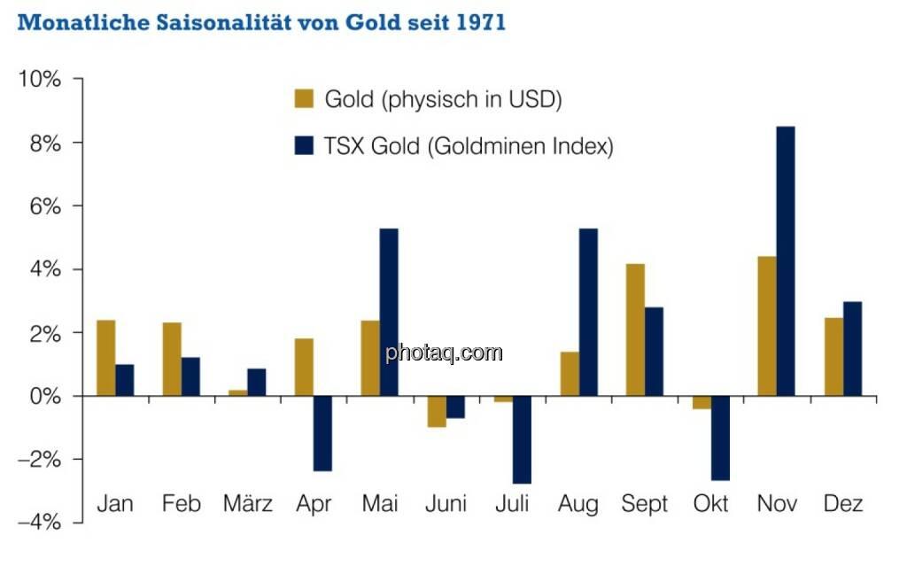 Monatliche Saisonalität von Gold seit 1971, © philoro für ein Fachheft (26.02.2014)