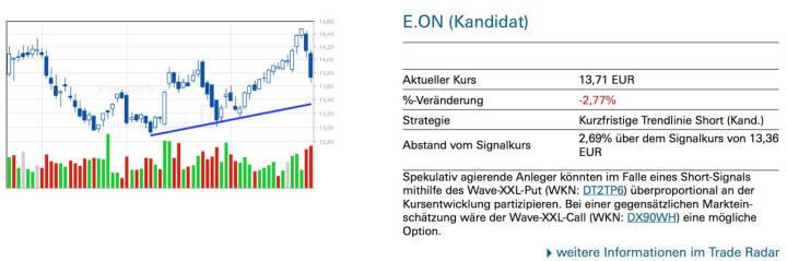 E.ON (Kandidat): Spekulativ agierende Anleger könnten im Falle eines Short-Signals mithilfe des Wave-XXL-Put (WKN: DT2TP6) überproportional an der Kursentwicklung partizipieren. Bei einer gegensätzlichen Markteinschätzung wäre der Wave-XXL-Call (WKN: DX90WH) eine mögliche Option.