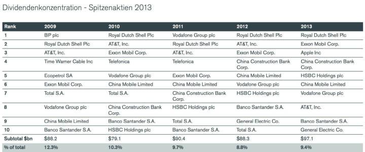 Die besten Dividendenstocks der Welt: 2009 BP, 2010 Royal Dutch, 2011 Vodafone, 2012 und 2013 Royal Dutch