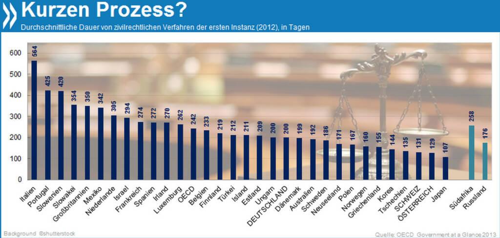 Kurzen Prozess? In Japan dauert ein zivilrechtliches Gerichtsverfahren der ersten Instanz im Durchschnitt 107 Tage, in Deutschland 200 und in Italien 564 Tage!  Mehr Infos unter: http://bit.ly/Mtf1Y9 (Government at a Glance 2013, S. 161), © OECD (27.02.2014)