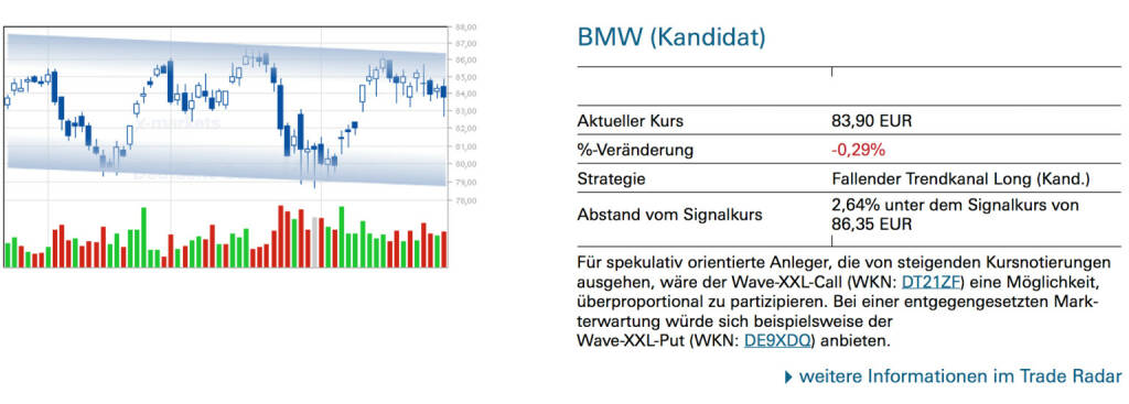 BMW (Kandidat): Für spekulativ orientierte Anleger, die von steigenden Kursnotierungen ausgehen, wäre der Wave-XXL-Call (WKN: DT21ZF) eine Möglichkeit, überproportional zu partizipieren. Bei einer entgegengesetzten Markterwartung würde sich beispielsweise der Wave-XXL-Put (WKN: DE9XDQ) anbieten., © Quelle: www.trade-radar.de (28.02.2014)